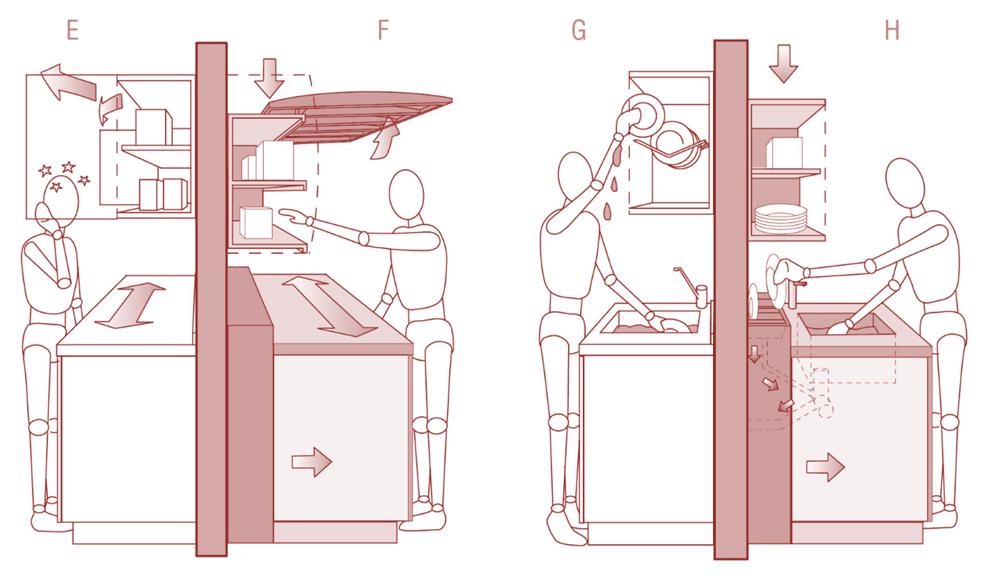 Piemēri ar iespējām: plaukti, kam durvis veras uz sāniem un plaukti, kam durvis veras uz augšu; trauku žāvētājs, kas novietots augšējos plauktos vai izlietnes augstumā (netek ūdens aiz piedurknes);